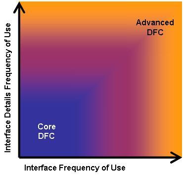 DFC Skill Set