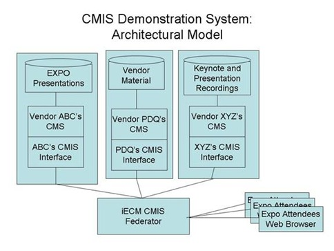 CMIS Demonstration System
