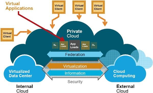 EMC's Vision of the Cloud