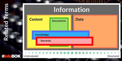 Information Coalition's initial view on the relationship between data, content, information, records, knowledge, and documents